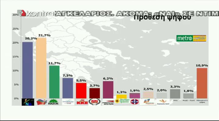 Πρώτος ο ΣΥΡΙΖΑ σε νέα δημοσκόπηση της RASS 18.05.12