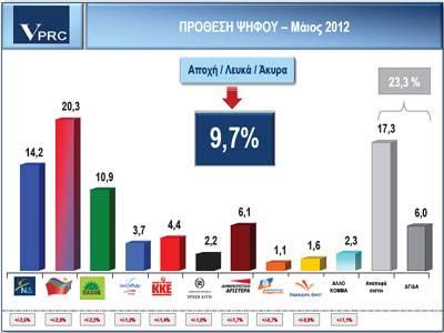 Ραγδαία δημοσκοπική μεταβολή VPRC 16/5/2012